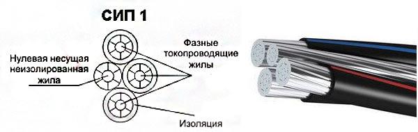 кабель сип 1
