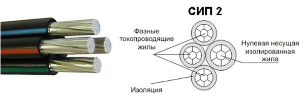 кабель сип 2
