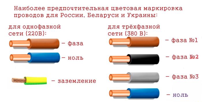 Цветовое обозначение фазы и нуля