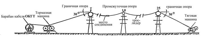 Протягивание провода СИП на опоры