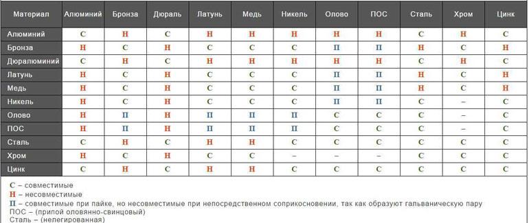 таблица соединения метлалов